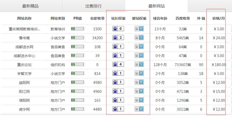 长期项目,批量建站持久盈利保守月入1800元插图(4)