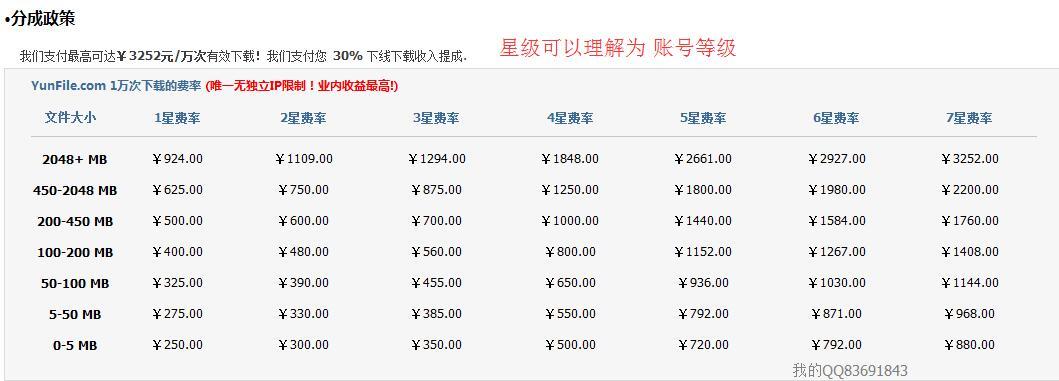 通过网盘+短网址获得双重收入,具有增长性,日盈利200元起插图(2)