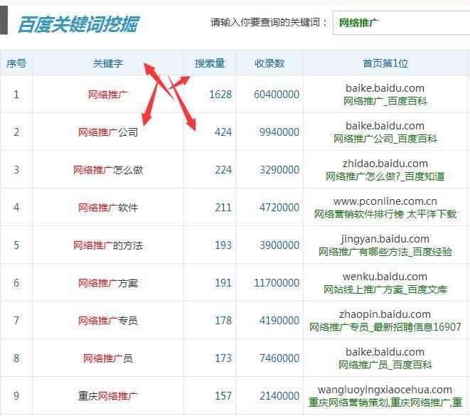 博客站群操作方法,平均月收入2000+【附软件】插图(2)