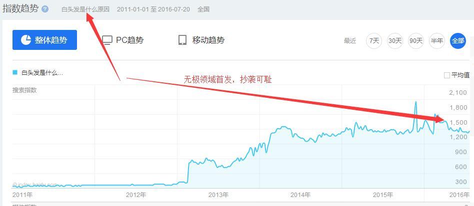 博客站群操作方法,平均月收入2000+【附软件】插图(4)