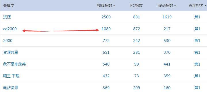 网络营销方法 截流 日引流2500+ 收入轻松破百插图(12)