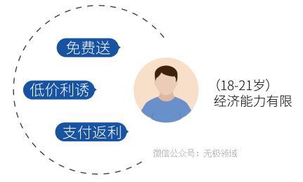 大数据诈骗术 造个日赚1000的项目插图(8)